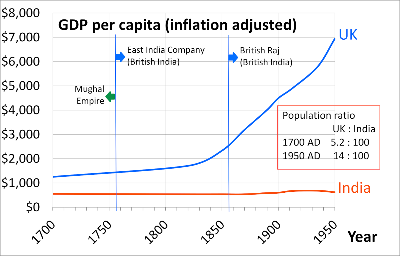The positive impact of british rule on indian economy and political system