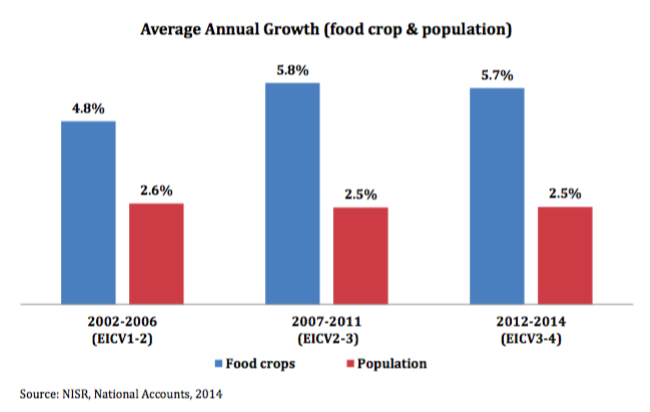 food production and poverty