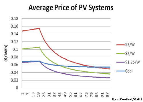 4kw Solar Panels Prices Uk