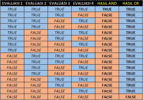 Tabel Fungsi AND-OR Dengan 4 Kondisi