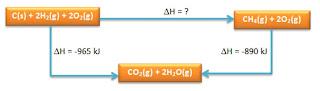 Hitunglah:  a. ∆Hf CH4  b. Buatlah diagram tingkat energinya