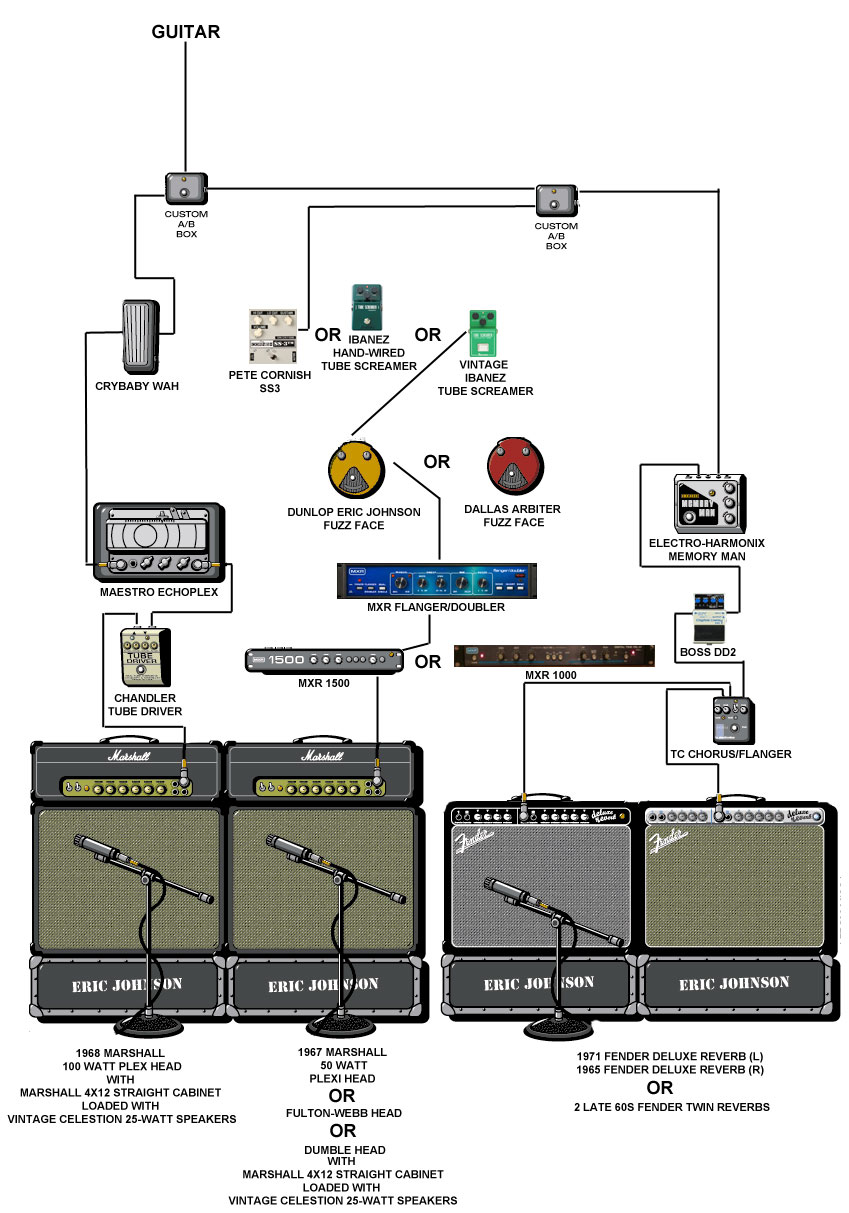 medium resolution of eric johnson rig freedom republic eric johnson guitar wiring schematic jimmie vaughan strat wiring