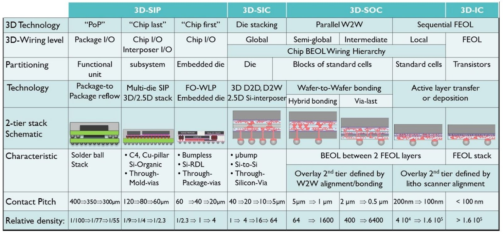 Image Sensors World: Imec 3D Stacking Aims to 100nm Contact Pitch