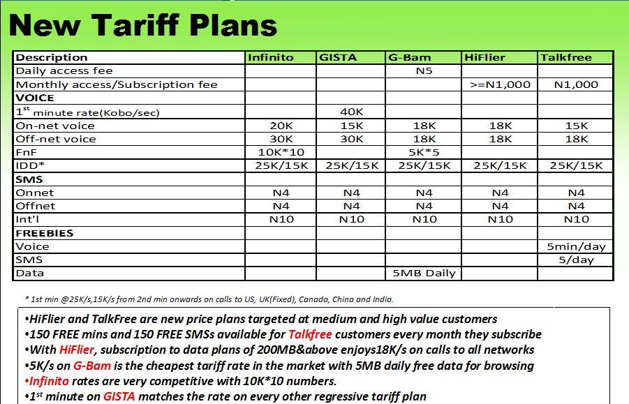 Tariff Plans for Glo Hiflier, Talkfree, Gista, Infinito & G