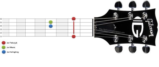 chord kunci gitar f#m