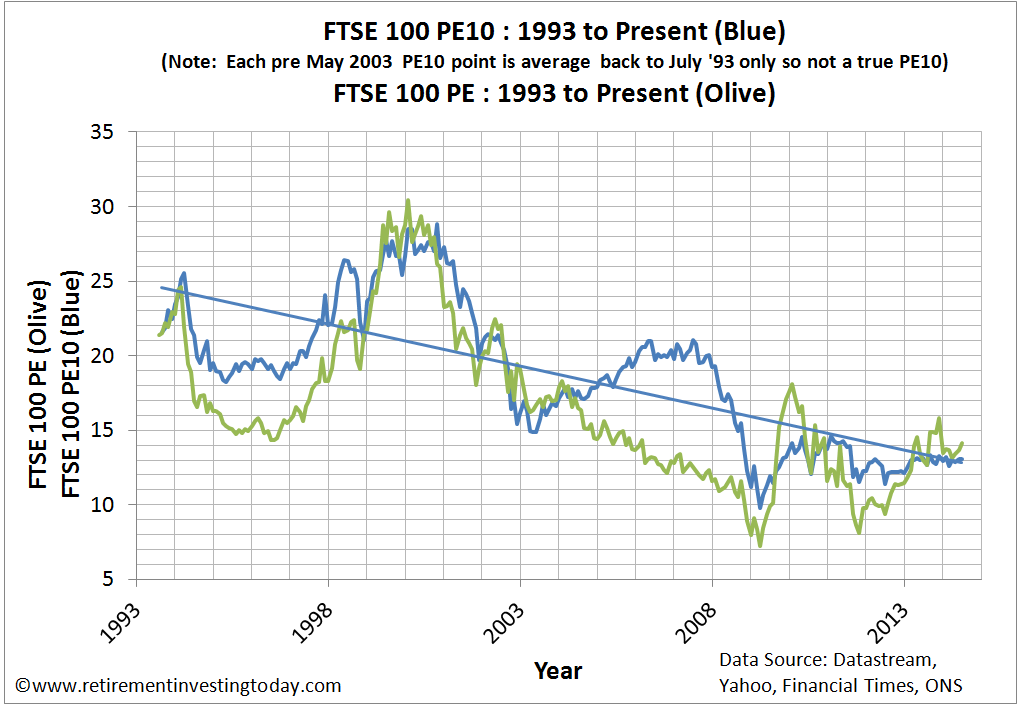 Chart of the FTSE 100 Cyclically Adjusted PE and FTSE 100 PE