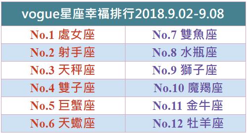 【vogue樂城】本周星座幸福排行2018.09.02-09.08