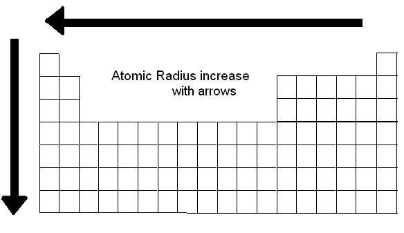 Suka Chemistry: Atomic Radius Trends