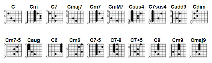 Chords Dictionary Cat Chords