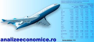 Topul aeroporturilor din România după creșterile din 2016