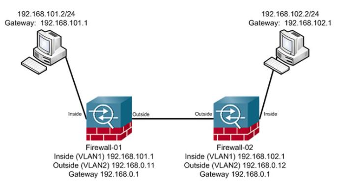 Asa Firewall Site 2 Site Vpn Configuration
