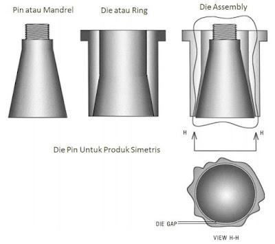 Die Pin Divergen untuk Produk Bulat