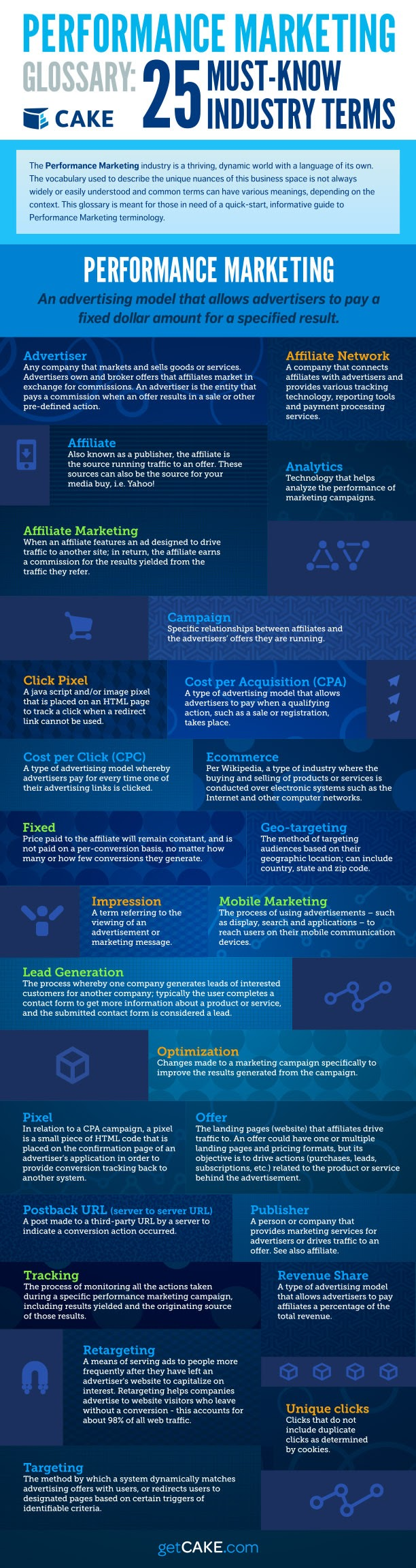 Performance Marketing Glossary: 25 Must Know Industry Terms - #Infographic