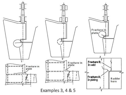 marine survey practice  surveyor guide notes for rudder