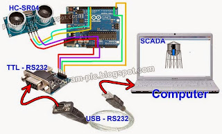 Hardware Connections for SCADA and Arduino Application