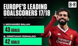 Kalahkan Ronaldo dan Messi, Mohamed Salah Top Skor Sementara di Eropa