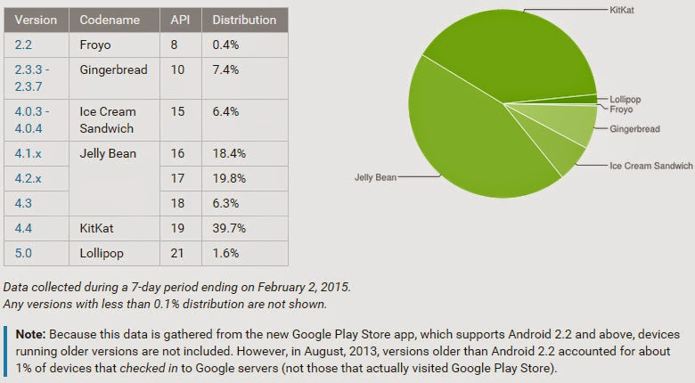 Android 5.0 Lollipop Distribution Pie Chart