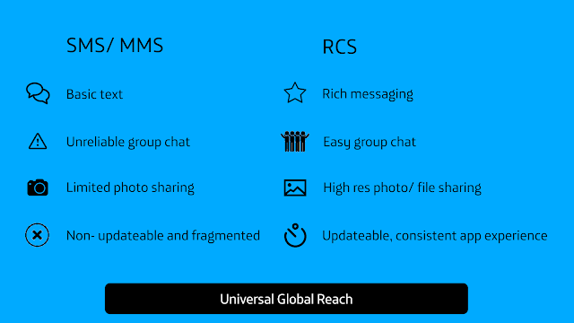 A comparison of SMS and Rich Communication Suites