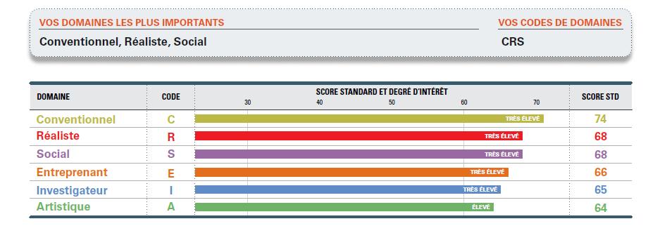 Résultats questionnaire RIASEC - STRONG