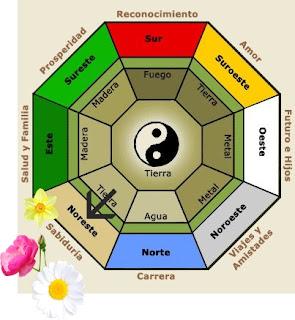 Cada orientación tiene su color de flor predeterminado y su recipiente