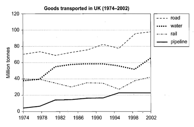 The graph below shows the quantities of goods transported in the UK between 1974 and 2002