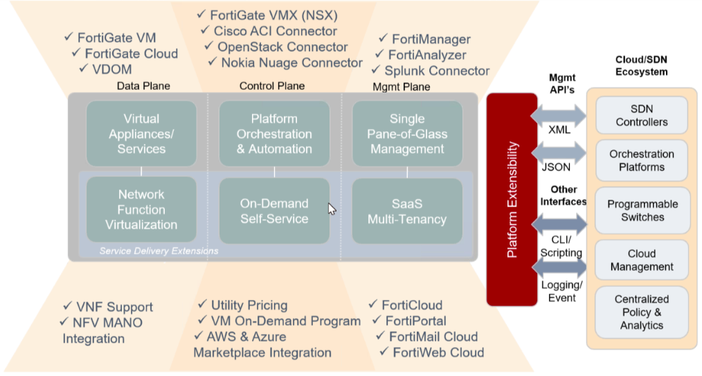 Softwares To Bypass Fortinet - mainefasr