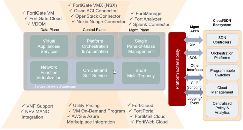 David Romero Trejo: Fortinet integration with SDN environments