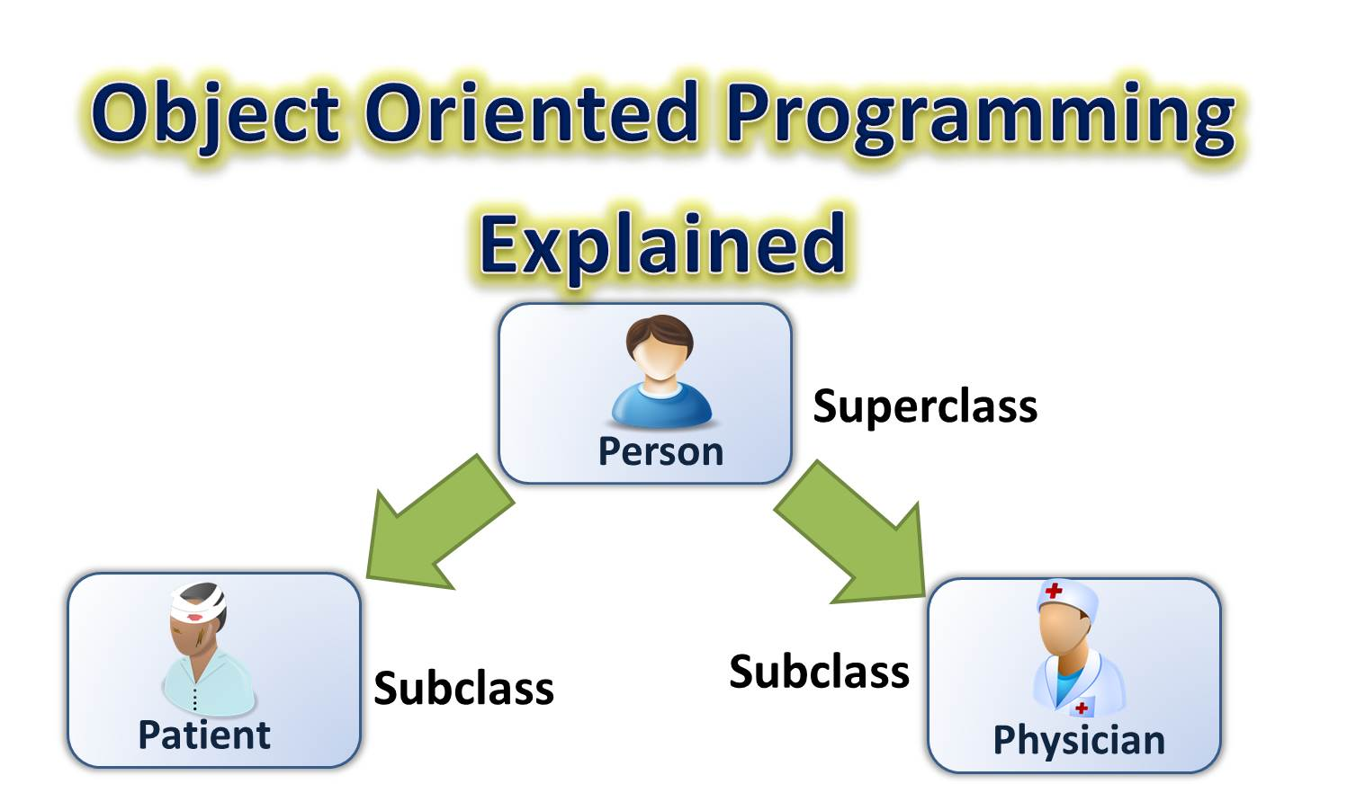 The tech pro kttpro object oriented programmingoop how object oriented programing works using java we would use netbeans ide to run our program codes so make sure you have it installed in your system baditri Image collections