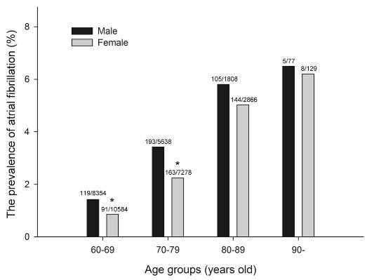 図:年齢 性別 心房細動の率