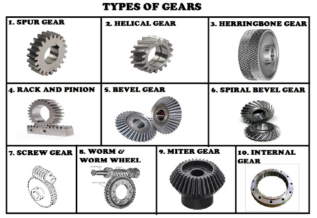 Types of Gears Used In Mechanical Power Transmission