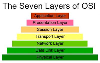 Penjelasan Singkat 7 Lapisan OSI dan Fungsinya Pada Sistem Komputer