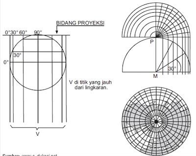 Proyeksi Azimuthal Orthografik