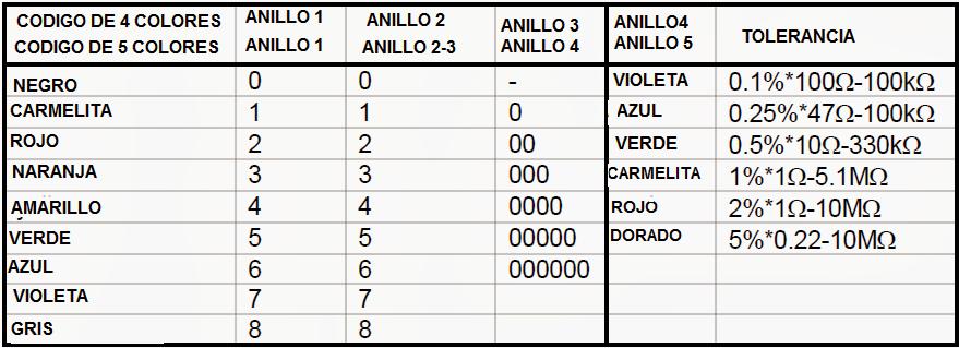 El T 233 Cnico De Smt C 243 Mo Identificar Valor De Componentes