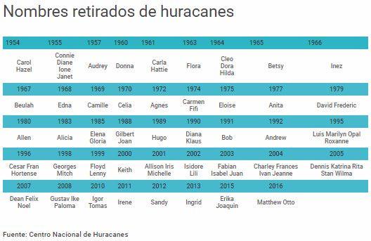 Nombres retirados de huracanes