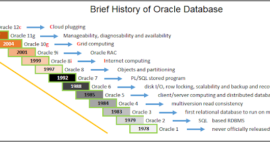 oracle 10g grid computing Grid architecture is oracle's strategy for high-end computing and rac is the stepping stone into this arena this book focuses on current technology including all valid rac features up through oracle database 10g release 2, with a primary focus on deploying it in a high-end grid environment.