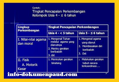 Format Data Observasi Anak PAUD Kurikulum 2013 (TK/ RA/ TPA/ KB)