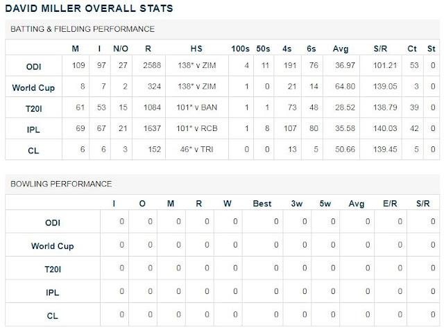 David Miller Overall Statistics