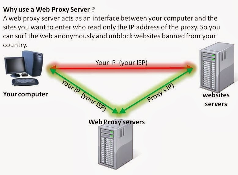 Anonymous Web Proxy Servers