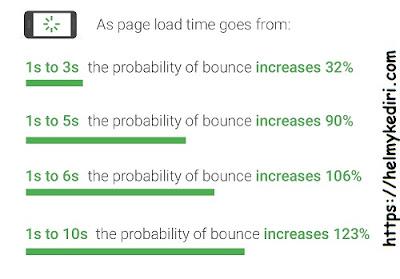 Alasan mengapa template blog harus fastloading