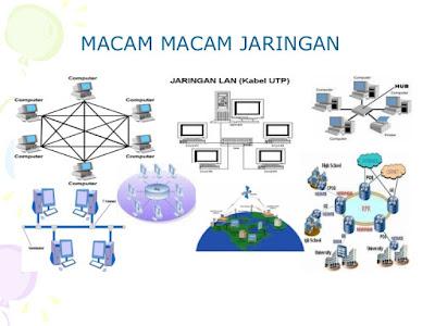 Jenis-jenis Fungsi Jaringan Komputer LAN, WAN, MAN