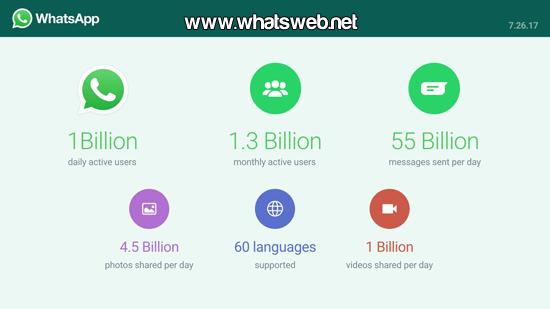 Mil millones de usuarios en WhatsApp
