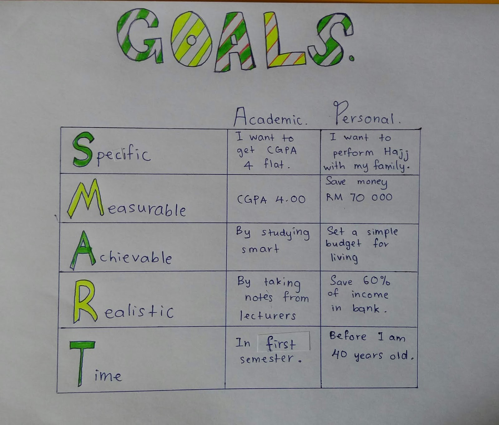 My Portfolio 2 Goal Statements