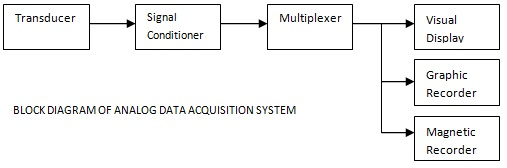 analog data acquisition system block diagram sodium atom and digital systems electronics pages