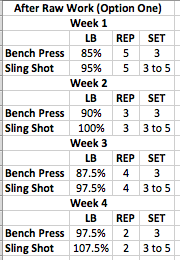 Swole at Every Height: Saving Your Bench with the Sling Shot