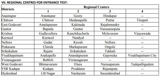 AP EAMCET 2020 Test Centers