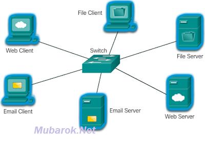 mubarok.net_cisco client server