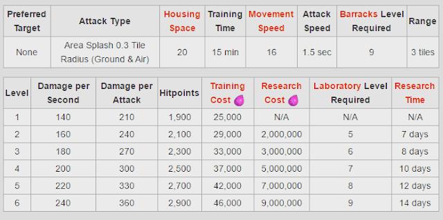 Info Biaya dan Lama Upgrade Naga