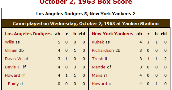 1977 World Series Game 6 Box Score