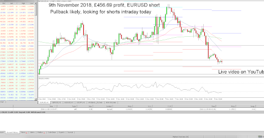 LIVE FOREX TRADING - EURUSD, 8th & 9th November 2018