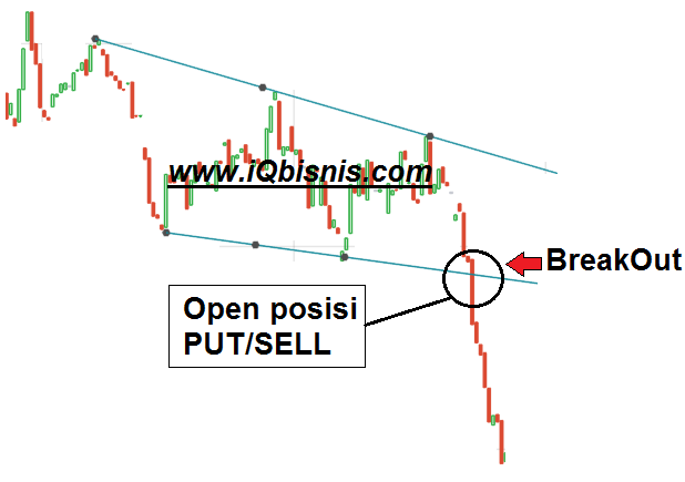 teknik breakout forex dan binary option